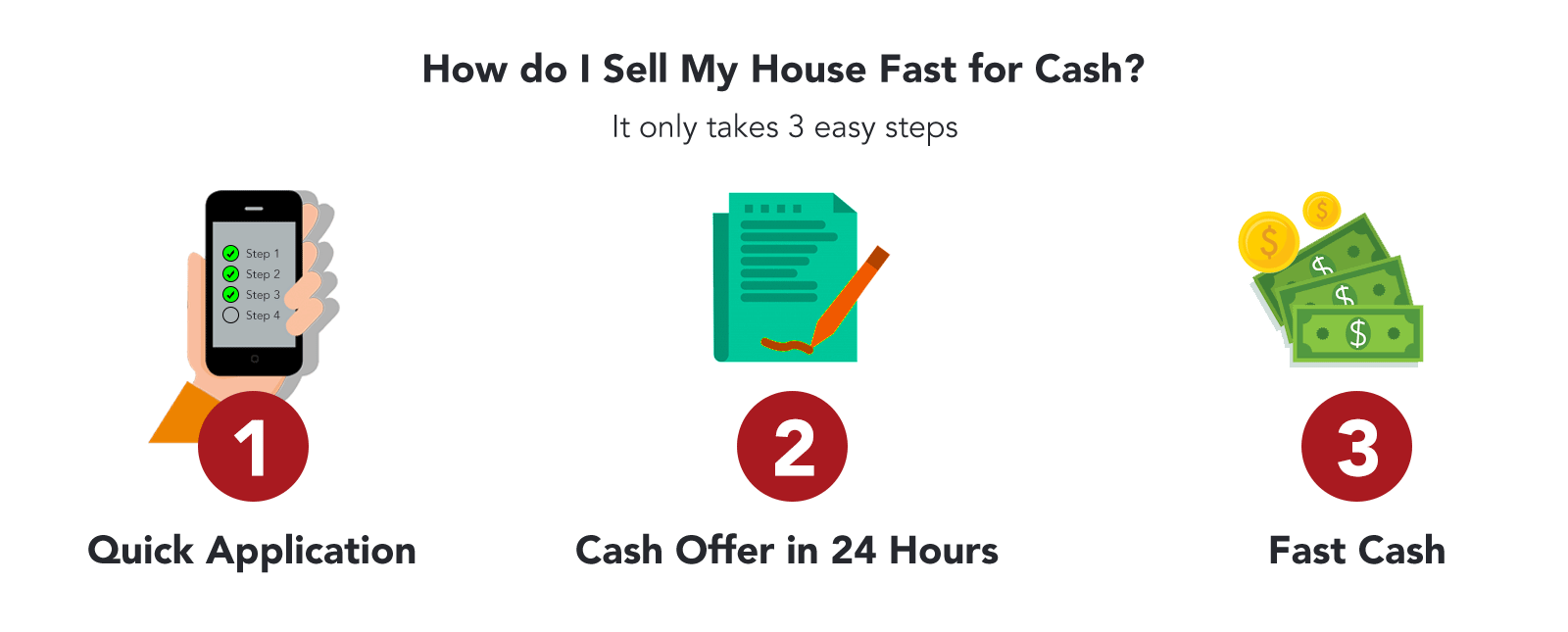 3 Steps to sell Your House Fast for cash